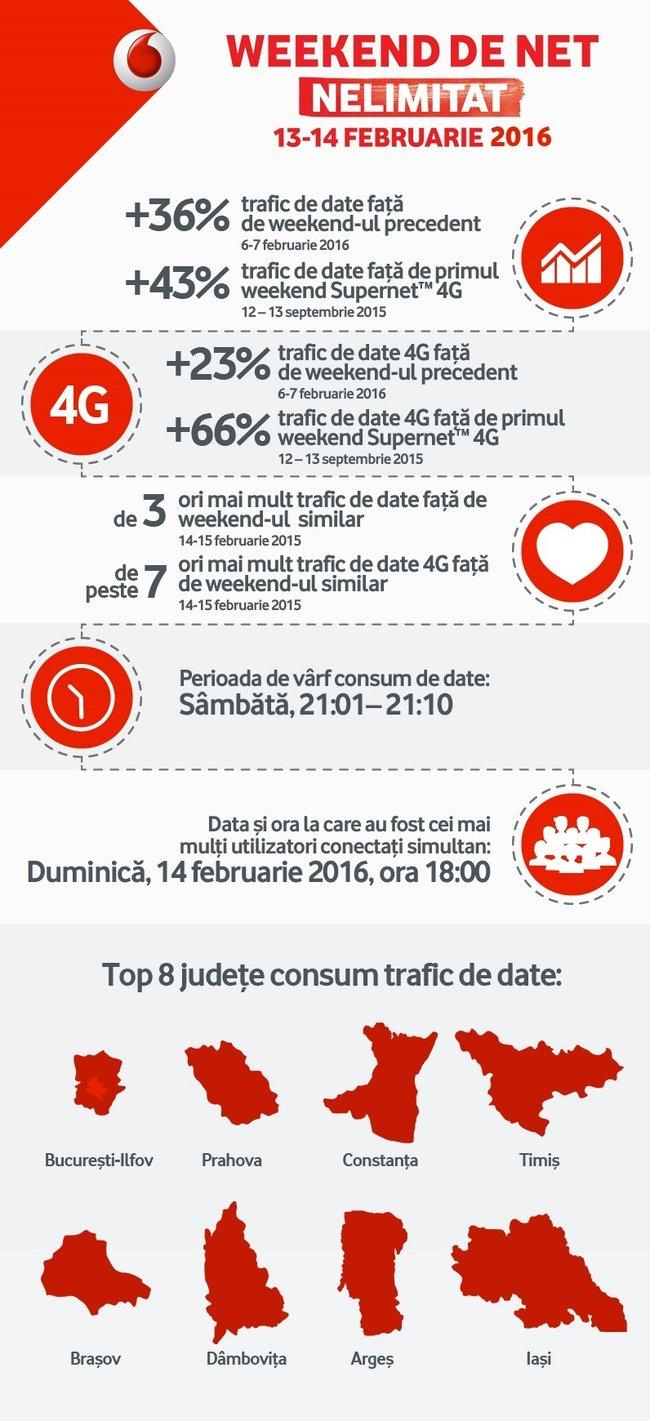 Record trafic de date